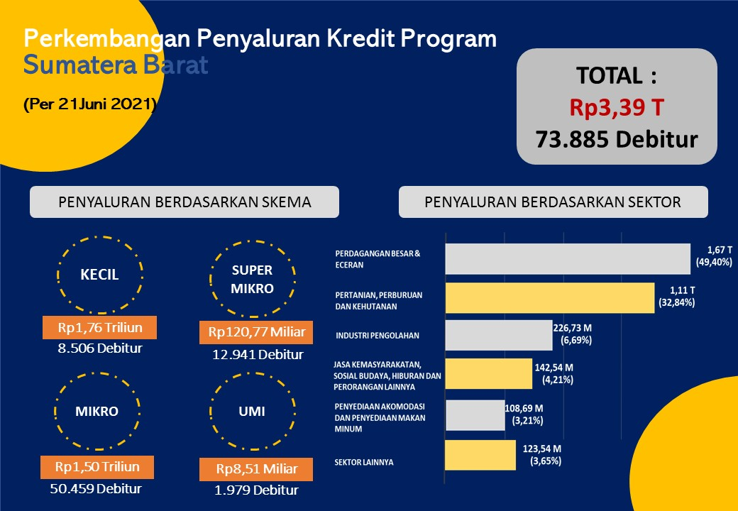 3,39 Triliun Telah Disalurkan Melalui Mekanisme Kredit ...