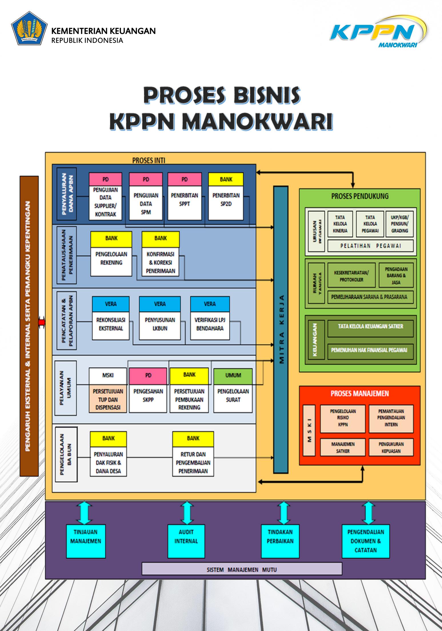 Peta Strategi dan Proses Bisnis KPPN Manokwari