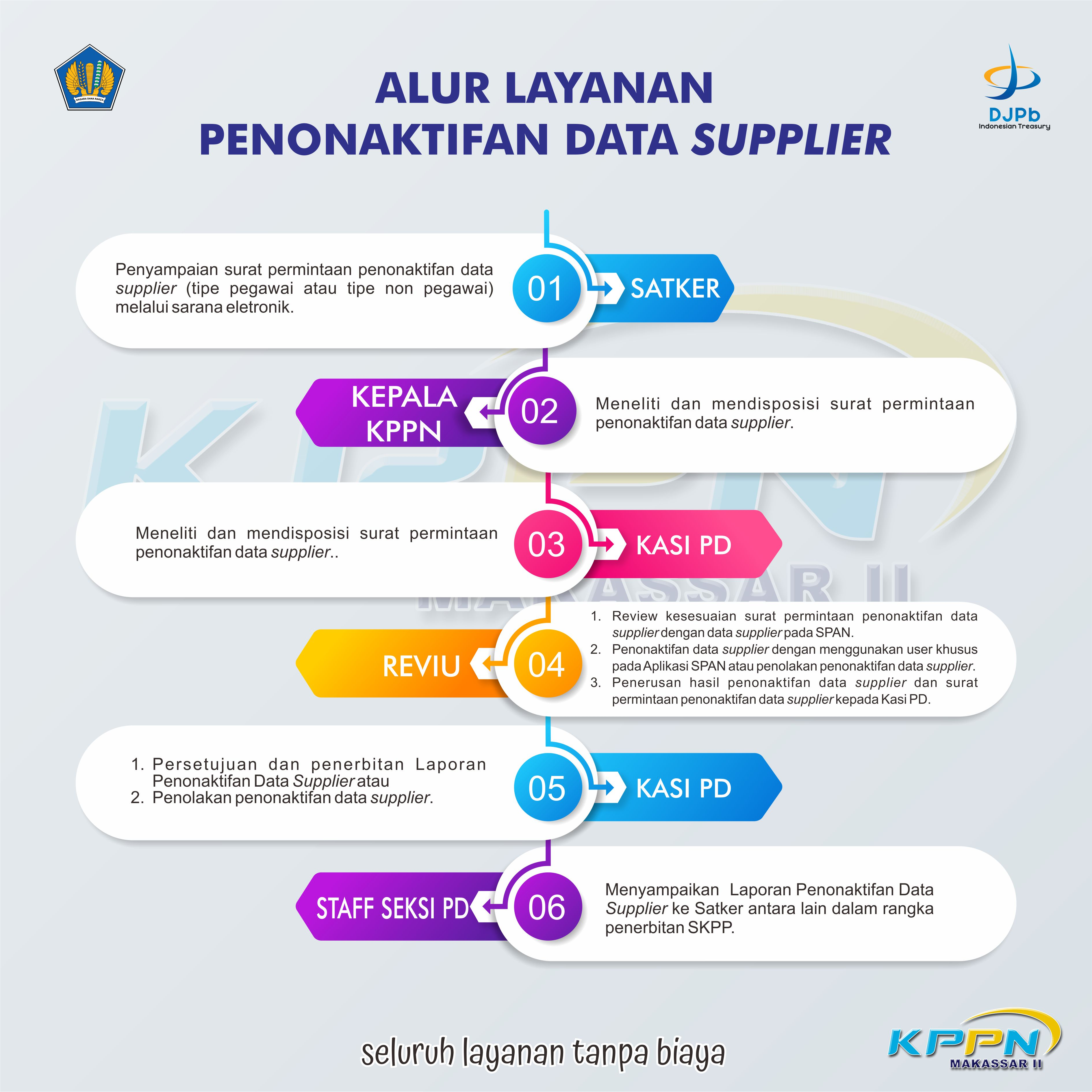Alur Penonaktifan Data Supplier KPPN Makassar II